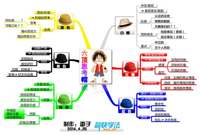 【思维导图·读书笔记-4】六顶思考帽
