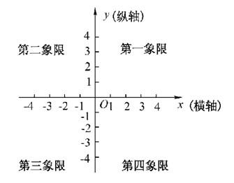 【每日一学】聋人数学知识点总结-直角语文坐初中中考初中平面图片