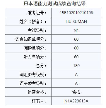 今日JLPT查分啦~[苏曼日语]捷报频传~