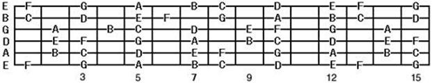 关于吉他指板和如何熟悉指板上的音-----(三颗星推荐)