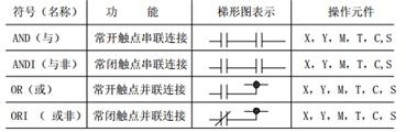 PLC  基本逻辑指令(一)