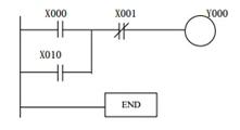 PLC  编程语言形式