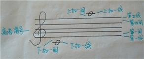 【乐理知识一】五线谱(一)