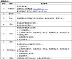 北京长城华冠汽车科技有限公司招聘