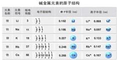 【元素周期表】碱金属