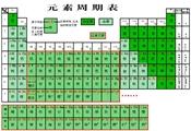【元素周期表】化學元素周期表简介及记忆口诀