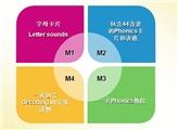 【公开课回顾】High5 解读phonics自然拼读(视频+讲义)