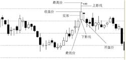 【金融超市之股票】股票之K线(一)