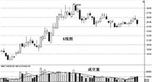 【金融超市之股票】股票之K线(二) 大阳线