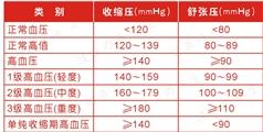 慢性篇 の 高血压
