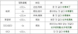 【明星专题】跟男神女神学韩语⑦【如何正确自恋】