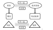 知识点——会计专业职务及会计专业技术资格