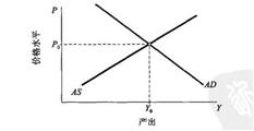 【财商学院之宏观经济学】 绪论与国民核算之概括为三种模型的宏观经济学(二)
