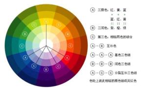【配色教程】理论+实训!4步成为配色大师