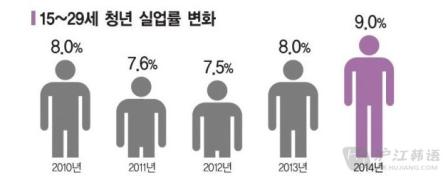 【韩国实况】韩国青年失业率达历史顶峰