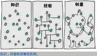 【课后分享】进化论+知识+经验+创造