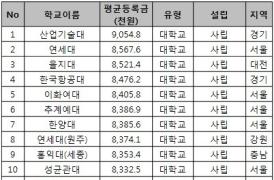 【韩国大学科普贴】本科最贵学费的前十所韩国大学