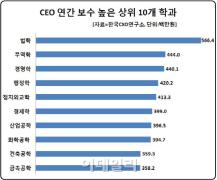 想成为吸金红人戳这里:韩国哪所大学出身的CEO年薪最高?