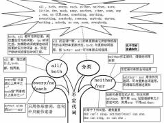 英语语法树形图