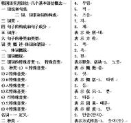 韩语语法大全[doc版]