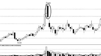 【金融超市之股票】股票之K线(三) 大阴线