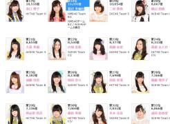 【akb48】第七届总选举速报