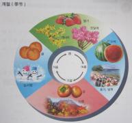 新延世【제9과 날씨와 계절 天气和季节--1】课文