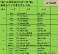 【基础泰语2】第三课 ชื่อวันและชื่อเดืยน 星期和月份名称