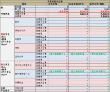 【功能权限说明】6.3—CC课堂老师头衔等级权限说明