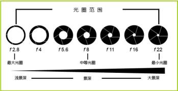 【从零开始学习摄影】★13★ 景深(光圈因素)