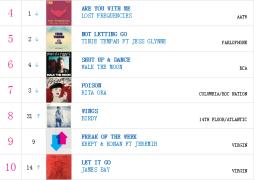 【乐闻联播】英国UK单曲榜(2015.7.10)
