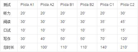 意大利语等级考试PLIDA简介