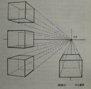 【教程】素描入门相关知识(三)