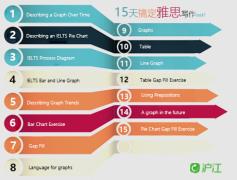 15天搞定雅思写作 Task 1 -Day 9 IELTS Graphs- A common mistake