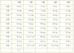 【日语学堂】从零开始学日语(1)