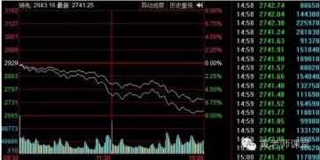 【黄老师课堂】后市怎么炒股,怎么投资?