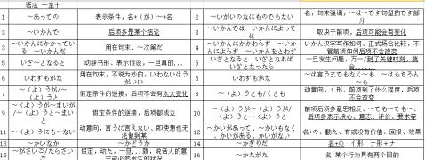 【N2】2015年12月shangtian707的备考经验文