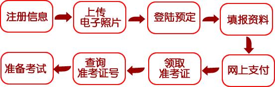 【2016.7月日语能力考】报名流程说明