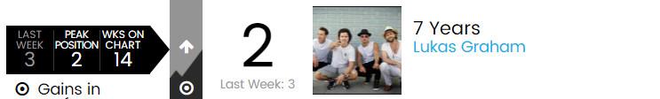 【乐闻联播】Billbaord公告牌官方Hot100Top50单曲周榜(2015.5.7)