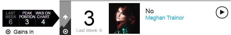 【乐闻联播】Billbaord公告牌官方Hot100Top50单曲周榜(2015.4.16)