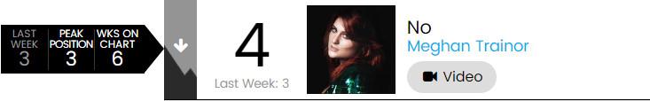 【乐闻联播】Billbaord公告牌官方Hot100Top50单曲周榜(2015.4.30)