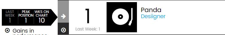 【乐闻联播】Billbaord公告牌官方Hot100Top50单曲周榜(2015.5.14)
