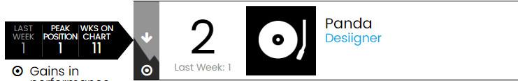 【乐闻联播】Billbaord公告牌官方Hot100Top50单曲周榜(2015.5.21)