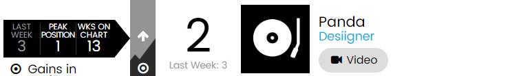 【乐闻联播】Billbaord公告牌官方Hot100Top50单曲周榜(2015.6.4)