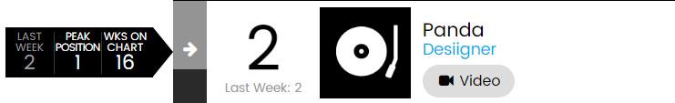 【乐闻联播】Billbaord公告牌官方Hot100Top50单曲周榜(2015.6.25)