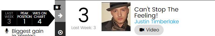 【乐闻联播】Billbaord公告牌官方Hot100Top50单曲周榜(2015.6.18)