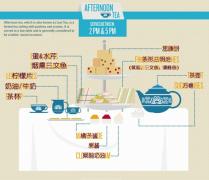 high tea 与 low tea 的区别