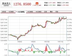 【精准预测】黄金周涨近7%,黄金T+d投资周收益达21%-28%