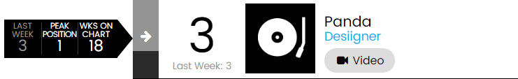 【乐闻联播】Billbaord公告牌官方Hot100Top50单曲周榜(2015.7.9)