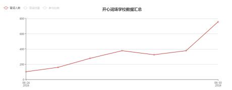 【开心词场暑期大作战】7月1日,火爆开战!你参战了吗!